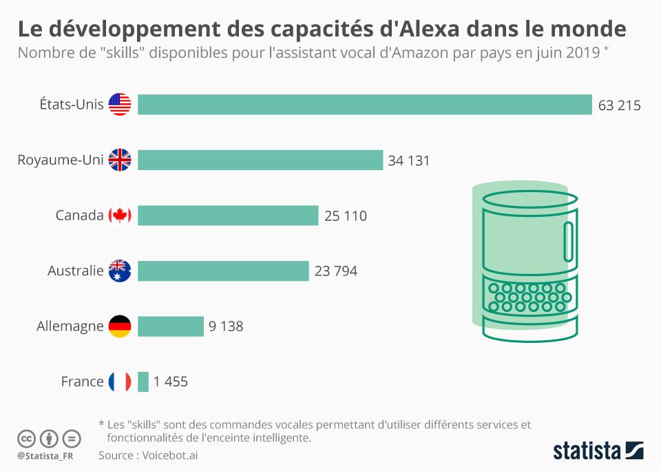 Infographie: Le développement des capacités d'Alexa dans le monde | Statista