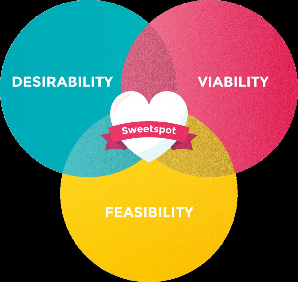 Sweetspot graphic
